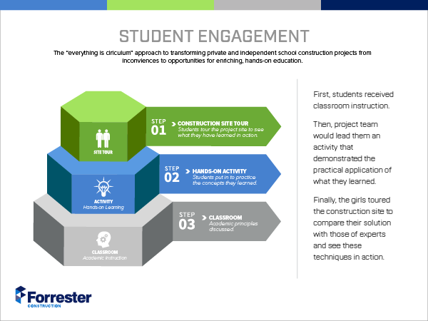 Forrester's student engagement programs for private schools, and other educational clients, use hands-on learning experiences to demonstrate academic principles learned in the classroom.